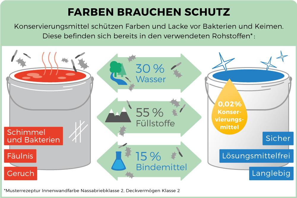 Top Verband der deutschen Lack- und Druckfarbenindustrie e.V. | Farben OC81