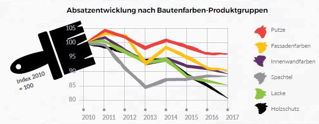 Top Verband der deutschen Lack- und Druckfarbenindustrie e.V. | Warum XS45